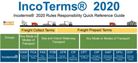 Incoterms® 2020 - Amber Courier