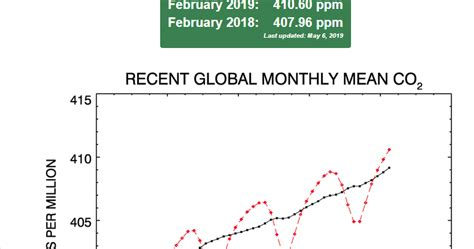 Apocalypse 4 Real: Global CO2 Passes 410 ppm in February 2019