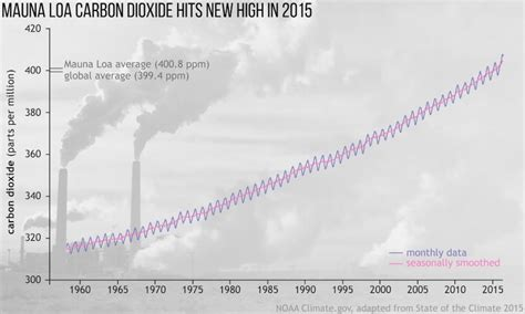 2015 Set Frenzy of Climate Records   Climate Reality
