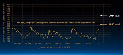 Climate Change Data: Change in Atmospheric CO2 levels
