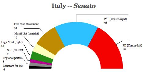 Does this week's political crisis in Italy represent