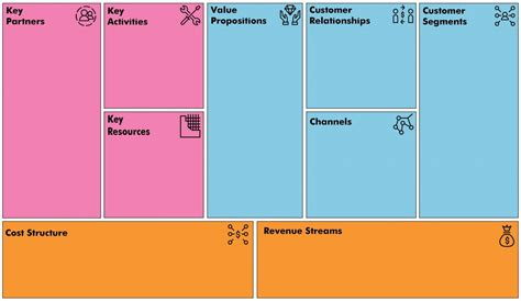 Business Model Canvas: Free Innovative Tool   The Strategy